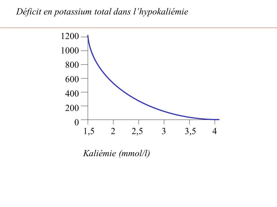 Déficit en potassium total dans l'hypokaliémie