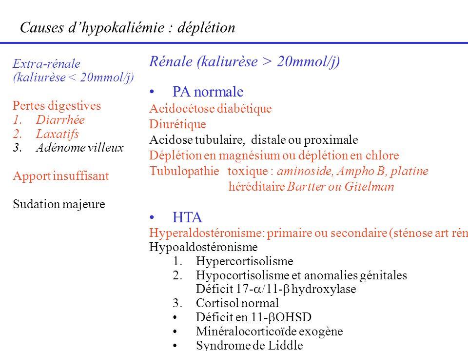 Causes d'hypokaliémie : déplétion