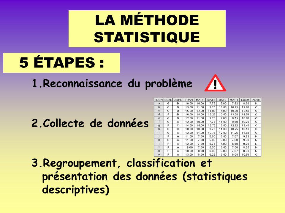LA MÉTHODE STATISTIQUE