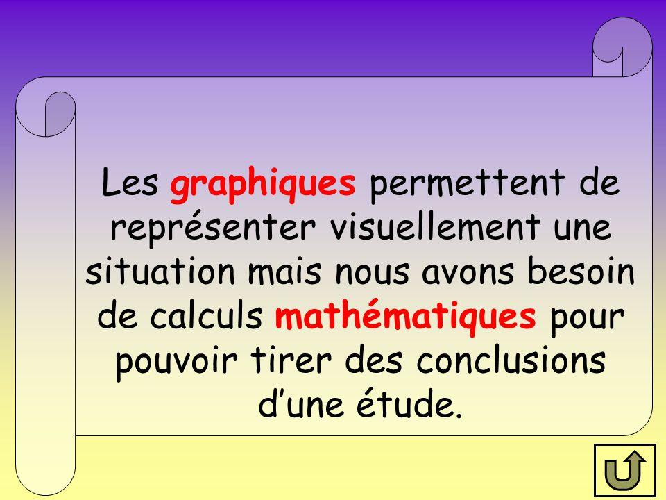 Les graphiques permettent de représenter visuellement une situation mais nous avons besoin de calculs mathématiques pour pouvoir tirer des conclusions d'une étude.