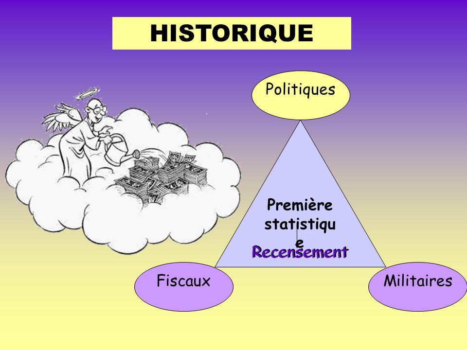 HISTORIQUE Politiques Première statistique Recensement Fiscaux