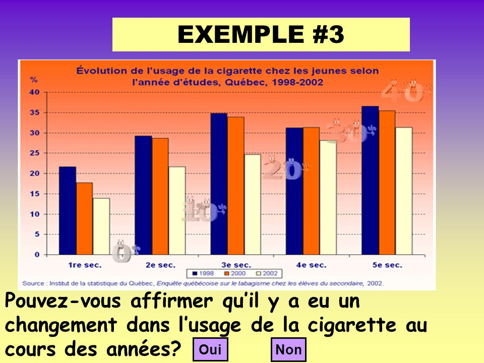 EXEMPLE #3 Pouvez-vous affirmer qu'il y a eu un changement dans l'usage de la cigarette au cours des années