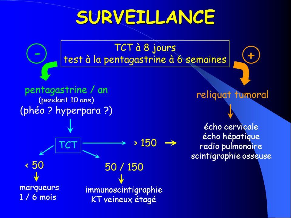 SURVEILLANCE - + TCT à 8 jours test à la pentagastrine à 6 semaines