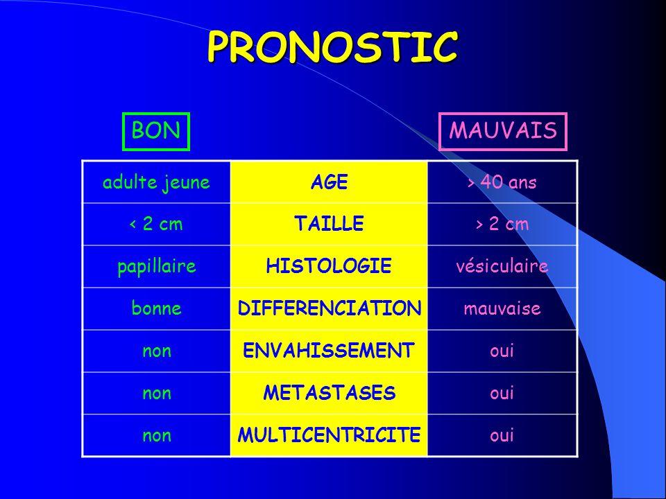 PRONOSTIC BON MAUVAIS adulte jeune AGE > 40 ans < 2 cm TAILLE