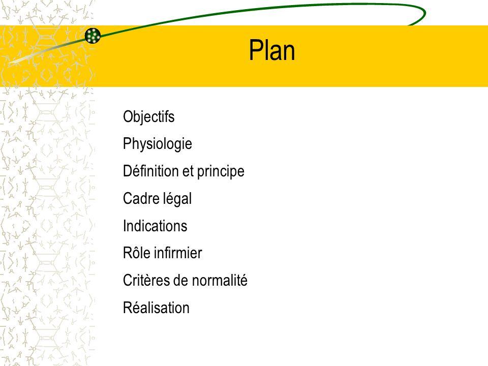 Plan Objectifs Physiologie Définition et principe Cadre légal