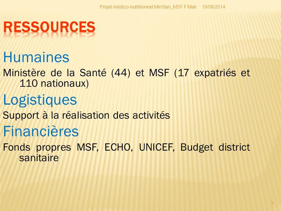 RESSOURCES Humaines Logistiques Financières