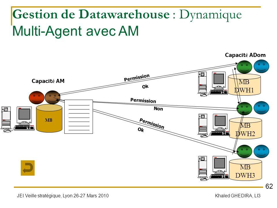 Gestion de Datawarehouse : Dynamique Multi-Agent avec AM
