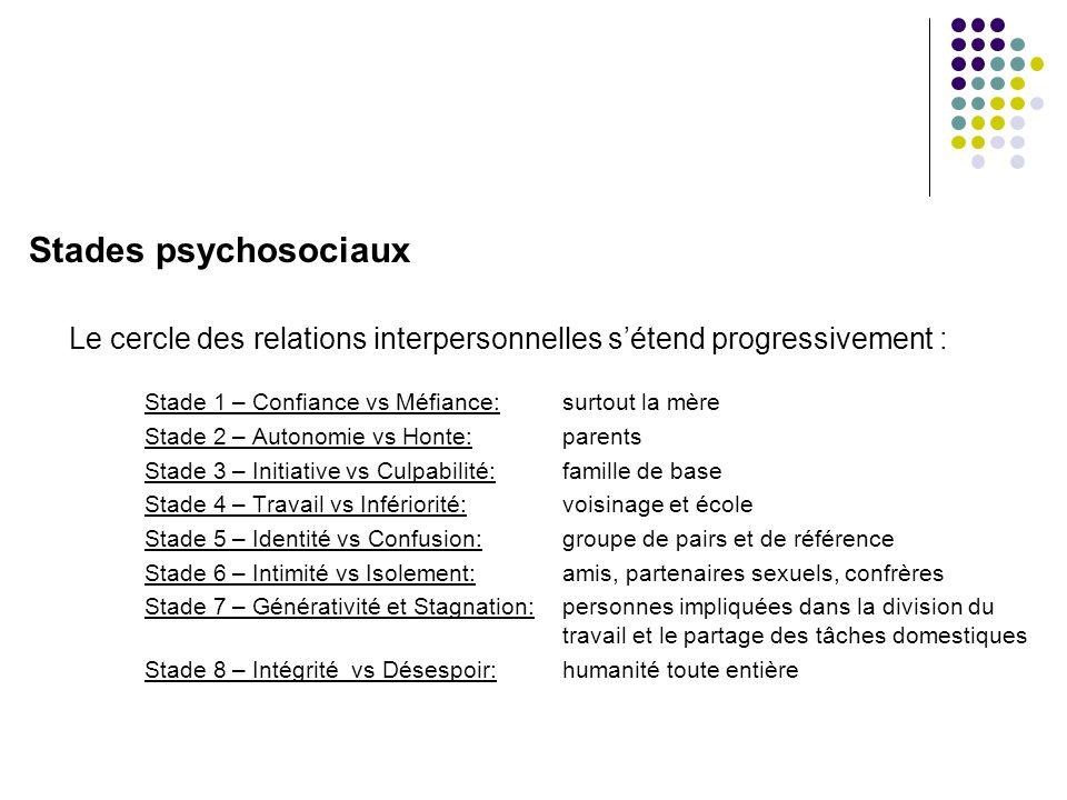 Stades psychosociaux Le cercle des relations interpersonnelles s'étend progressivement : Stade 1 – Confiance vs Méfiance: surtout la mère.