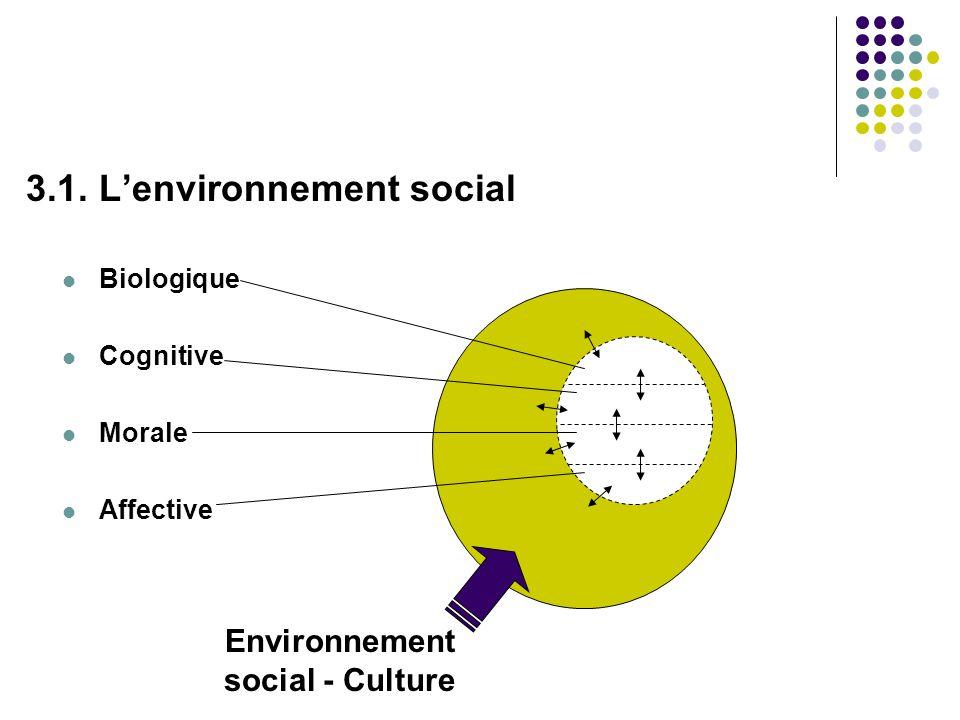 Environnement social - Culture