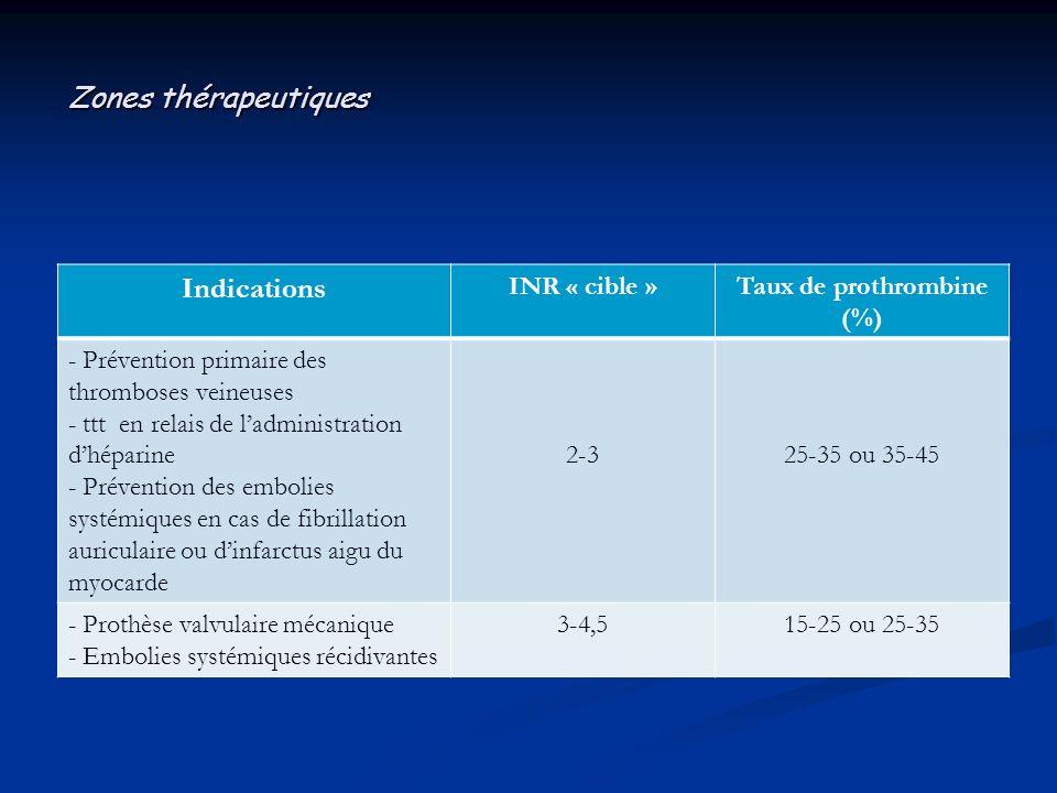 Taux de prothrombine (%)