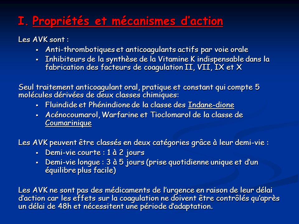 I. Propriétés et mécanismes d'action