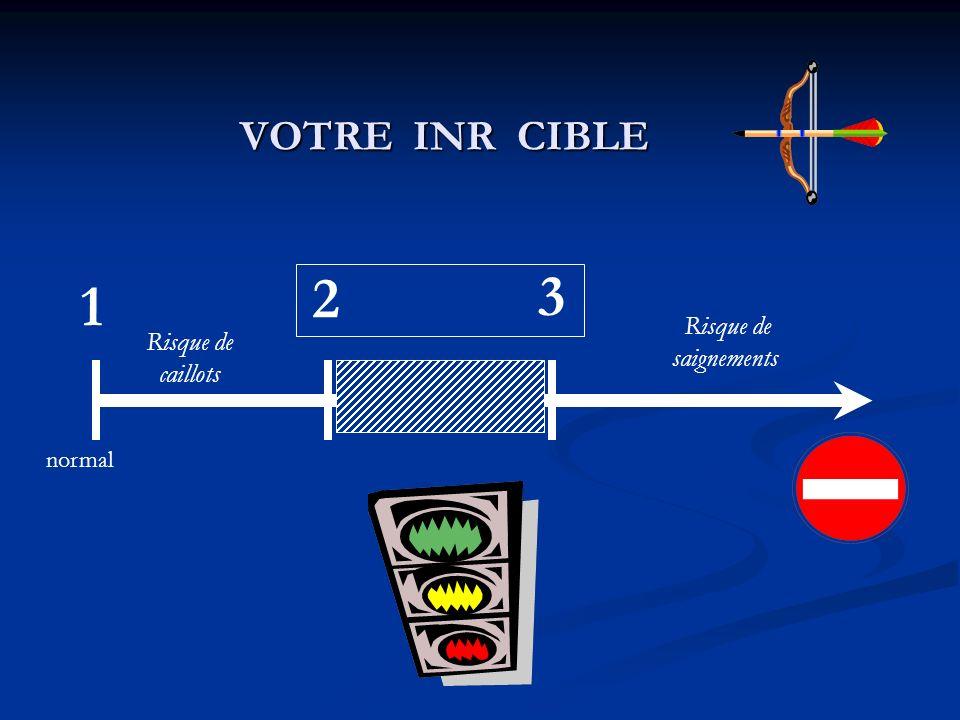 VOTRE INR CIBLE 2 3 1 Risque de saignements Risque de caillots normal