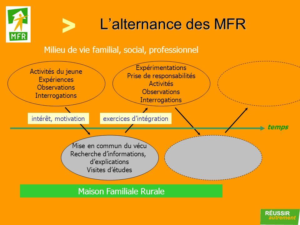 L'alternance des MFR >