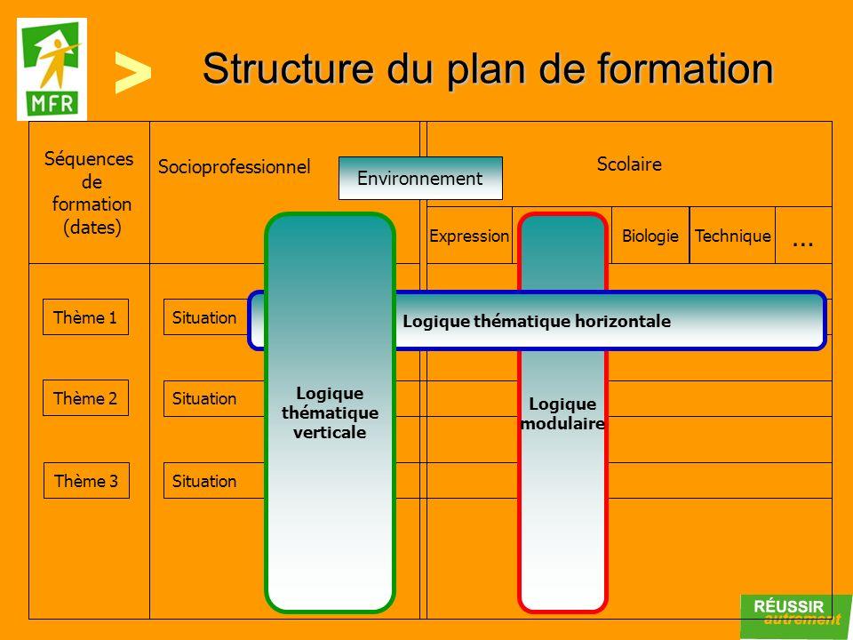 Structure du plan de formation