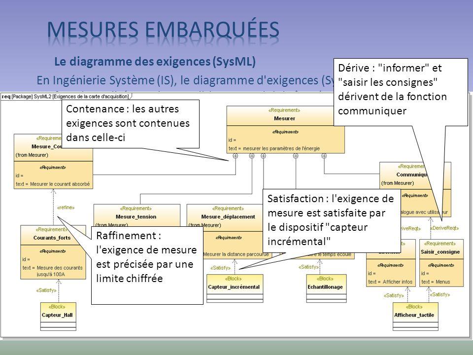 Mesures embarquées Le diagramme des exigences (SysML)