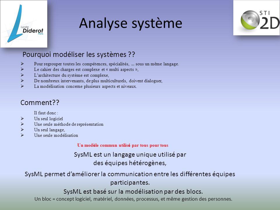 Analyse système Pourquoi modéliser les systèmes Comment