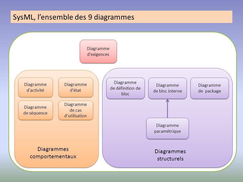 SysML, l'ensemble des 9 diagrammes