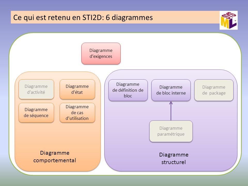 Ce qui est retenu en STI2D: 6 diagrammes