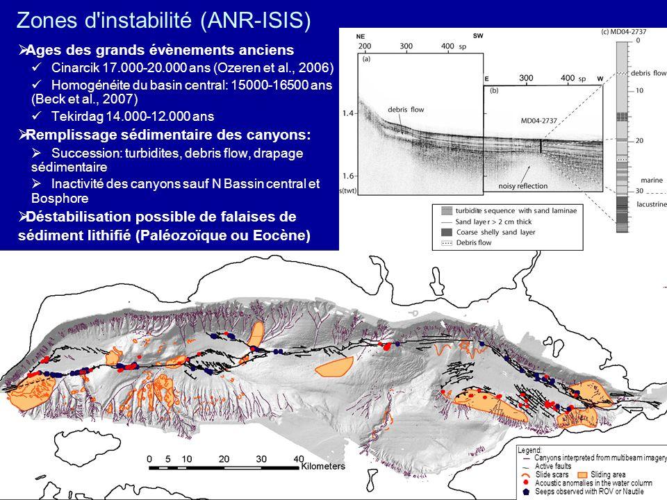Zones d instabilité (ANR-ISIS)