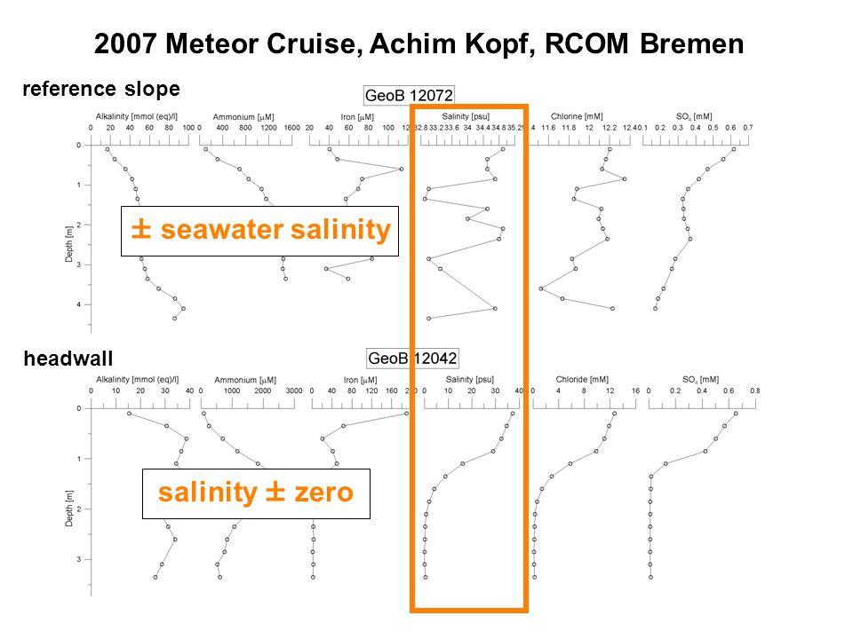 ± seawater salinity salinity ± zero