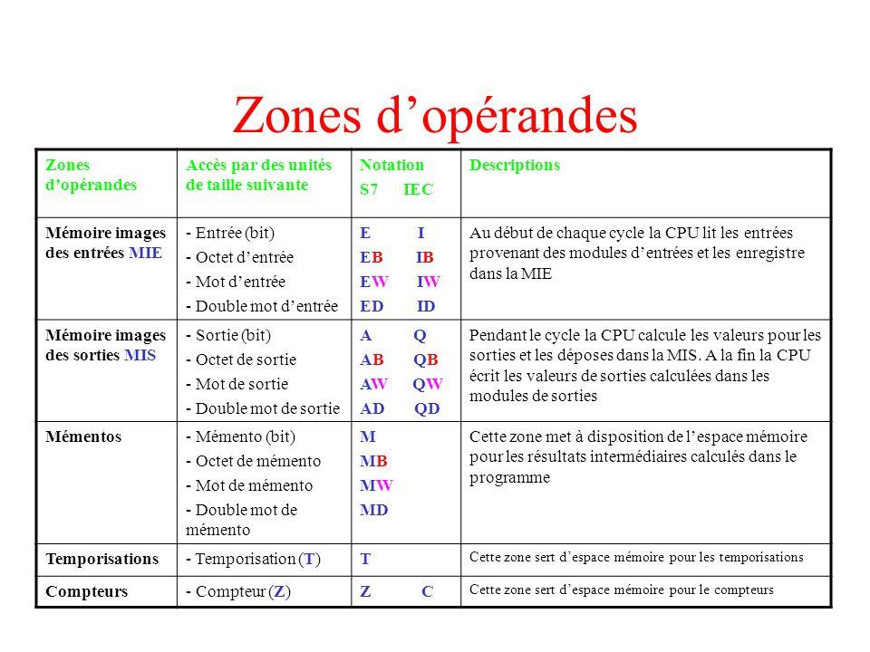 Zones d'opérandes Zones d'opérandes