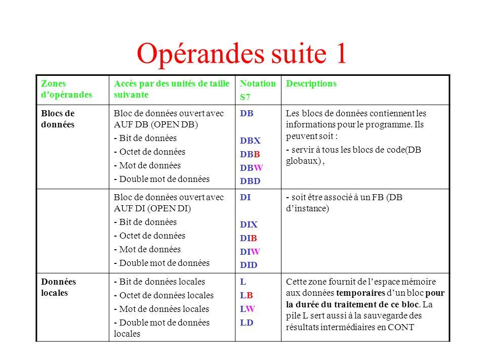 Opérandes suite 1 Zones d'opérandes