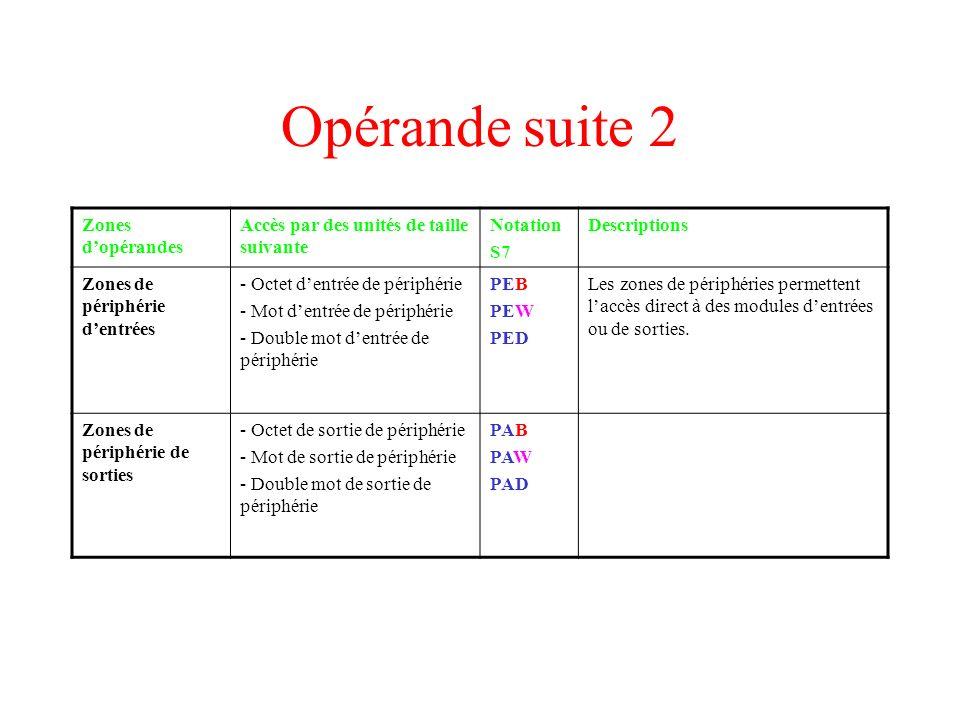 Opérande suite 2 Zones d'opérandes