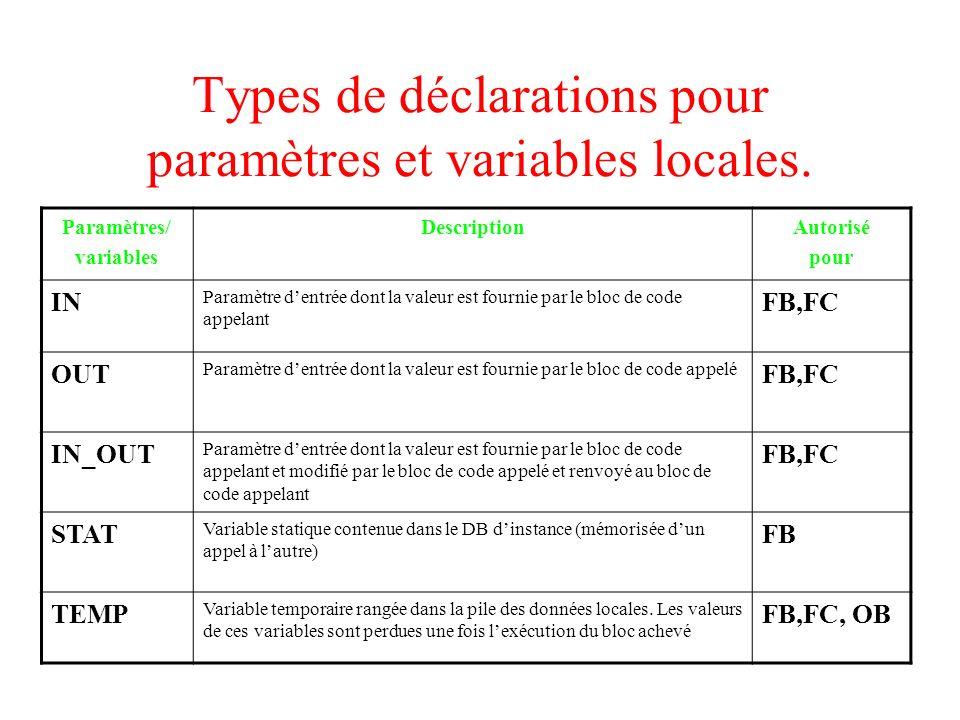 Types de déclarations pour paramètres et variables locales.