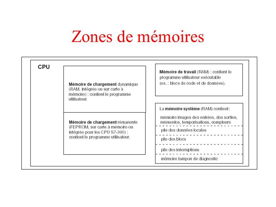 Zones de mémoires