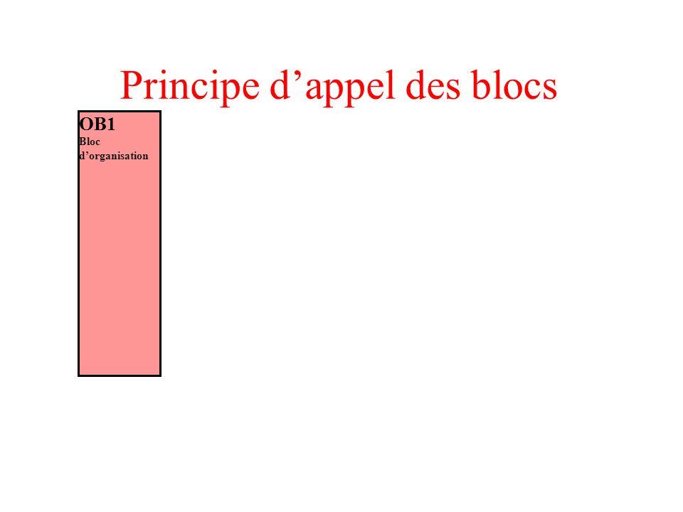 Principe d'appel des blocs
