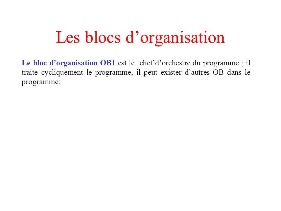 Les blocs d'organisation