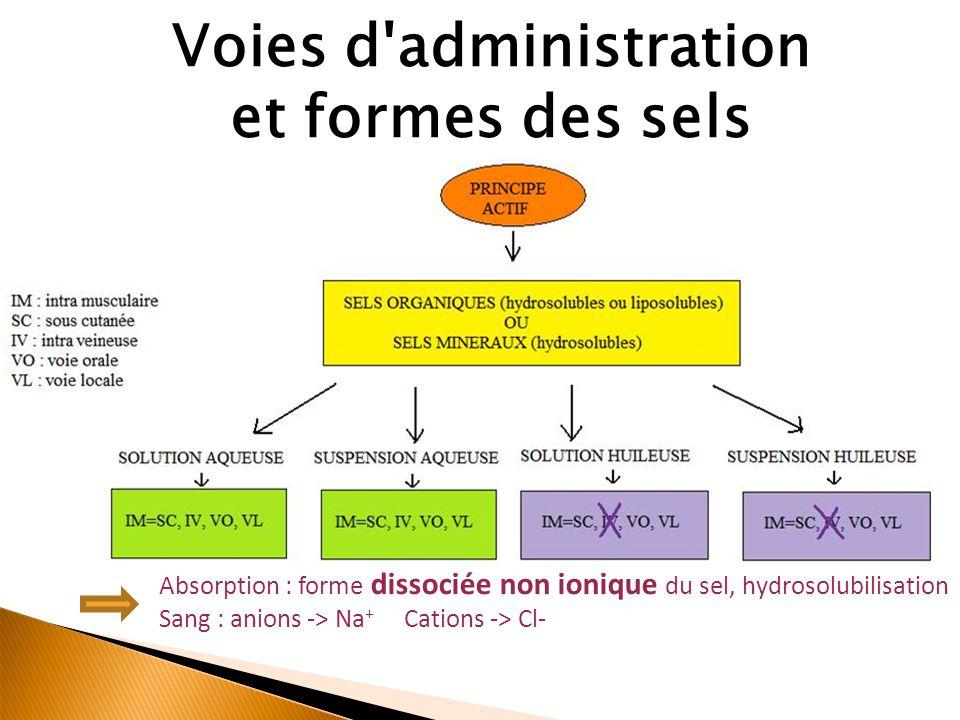 Voies d administration et formes des sels