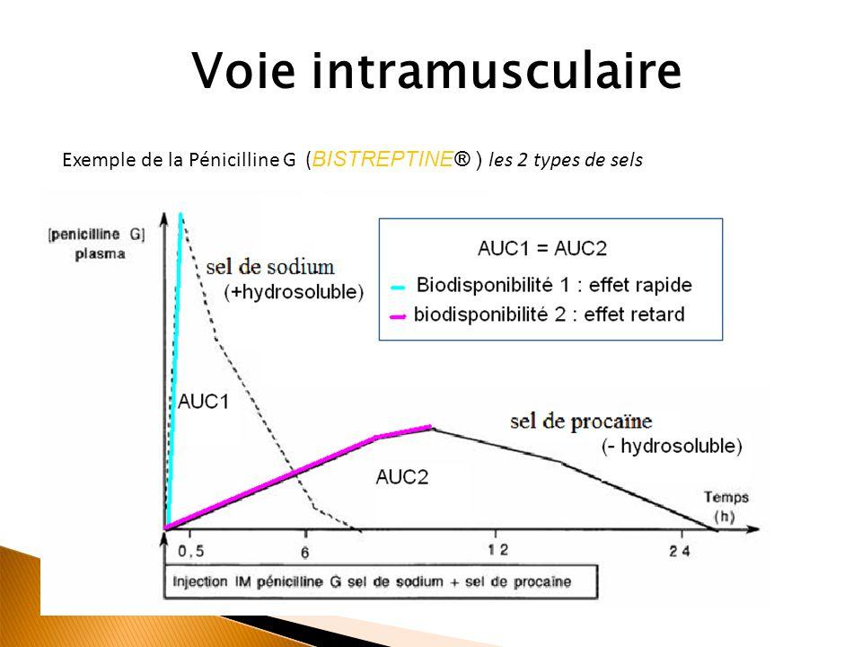 Voie intramusculaire Exemple de la Pénicilline G (BISTREPTINE® ) les 2 types de sels