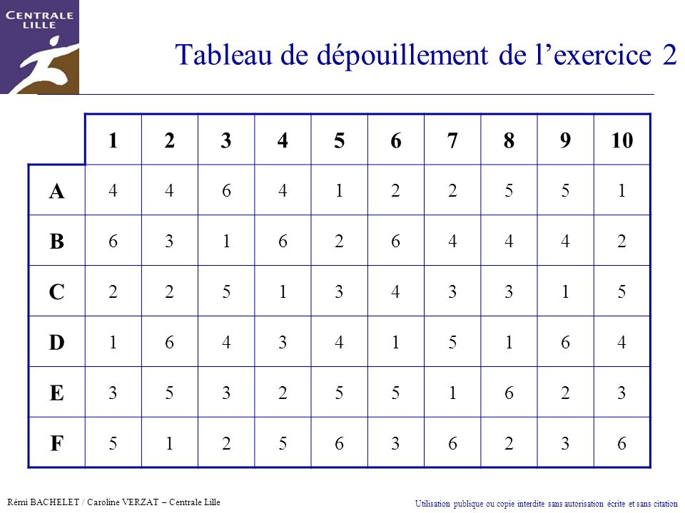Tableau de dépouillement de l'exercice 2