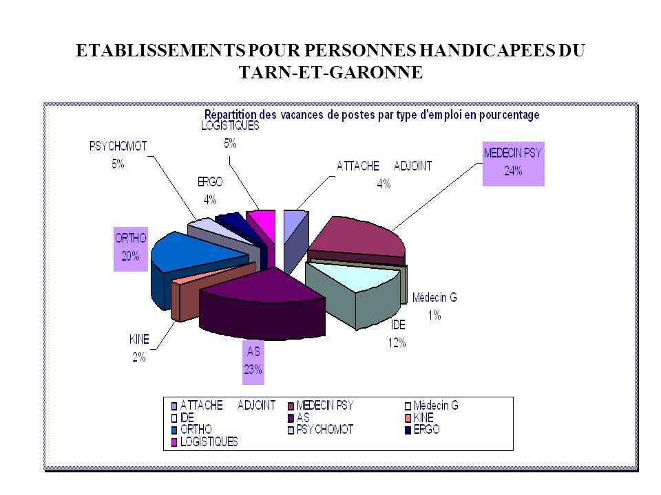 ETABLISSEMENTS POUR PERSONNES HANDICAPEES DU TARN-ET-GARONNE