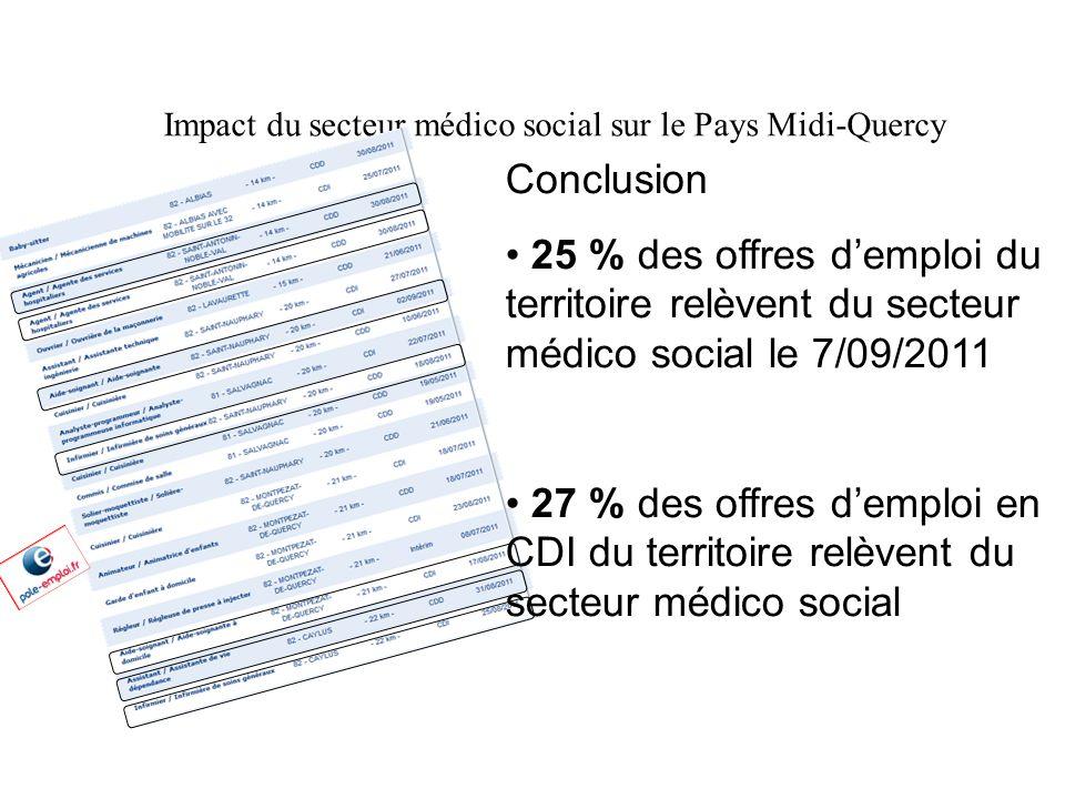Impact du secteur médico social sur le Pays Midi-Quercy