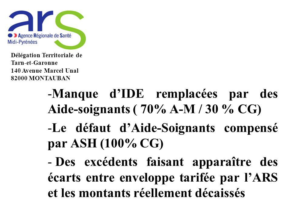 Manque d'IDE remplacées par des Aide-soignants ( 70% A-M / 30 % CG)