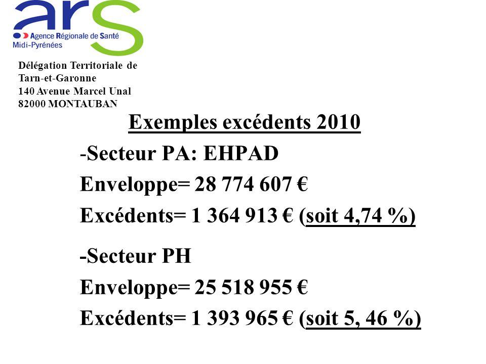 Exemples excédents 2010 Secteur PA: EHPAD Enveloppe= 28 774 607 €