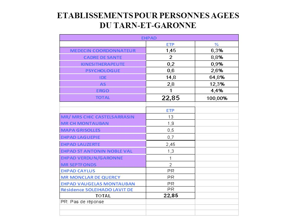 ETABLISSEMENTS POUR PERSONNES AGEES DU TARN-ET-GARONNE