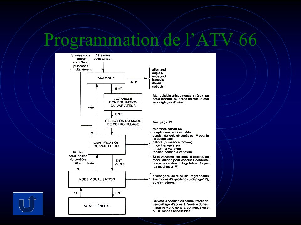 Programmation de l'ATV 66