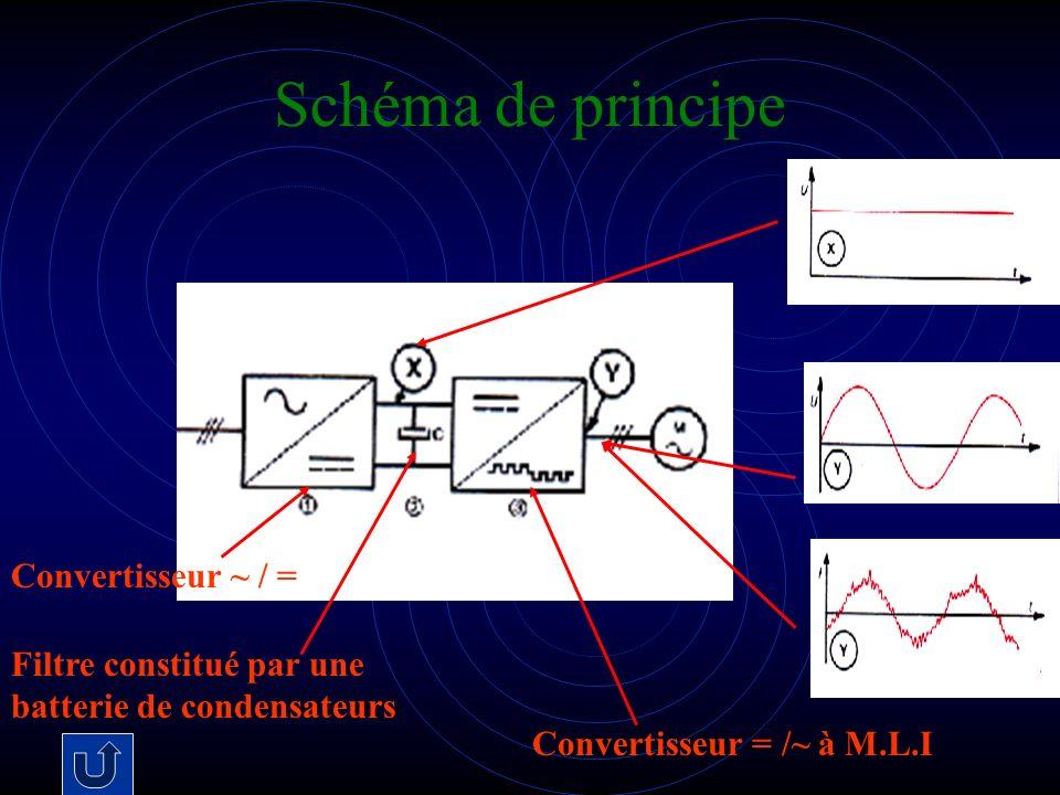 Schéma de principe Convertisseur ~ / =