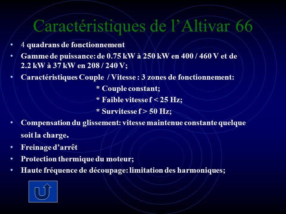 Caractéristiques de l'Altivar 66