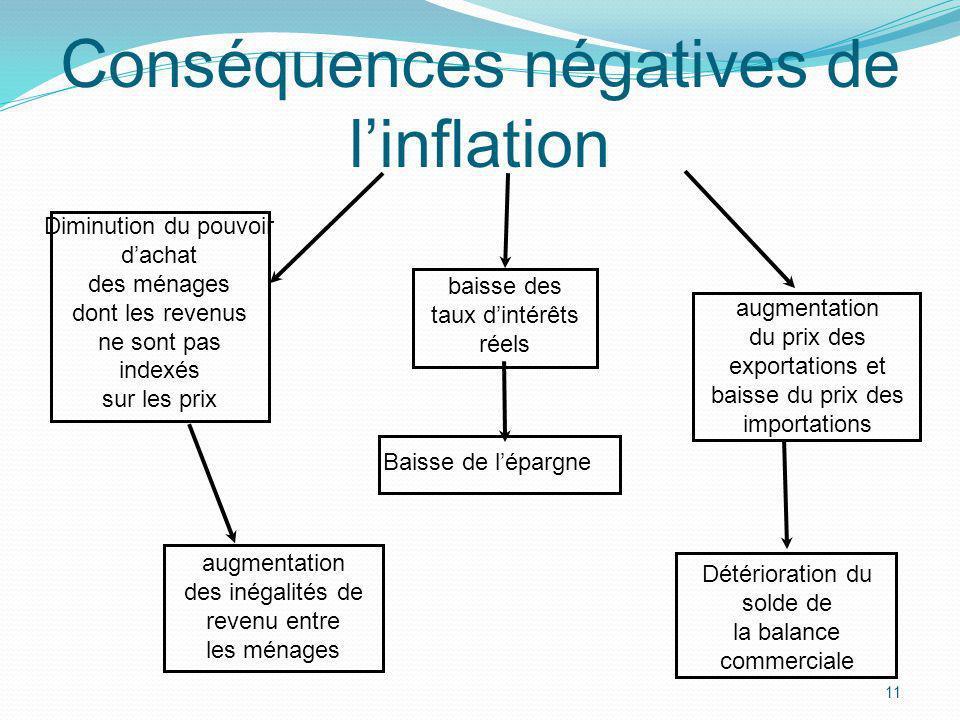 Conséquences négatives de l'inflation