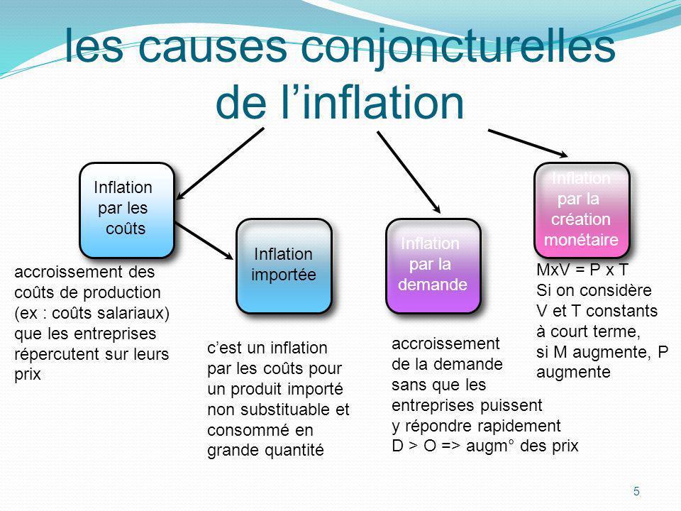 les causes conjoncturelles de l'inflation