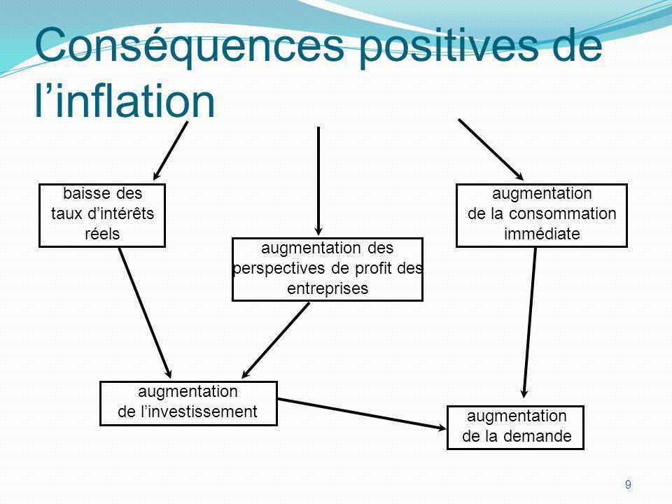 Conséquences positives de l'inflation