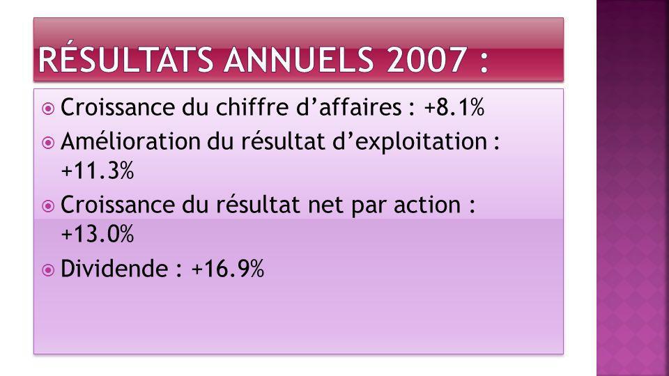 Résultats annuels 2007 : Croissance du chiffre d'affaires : +8.1%