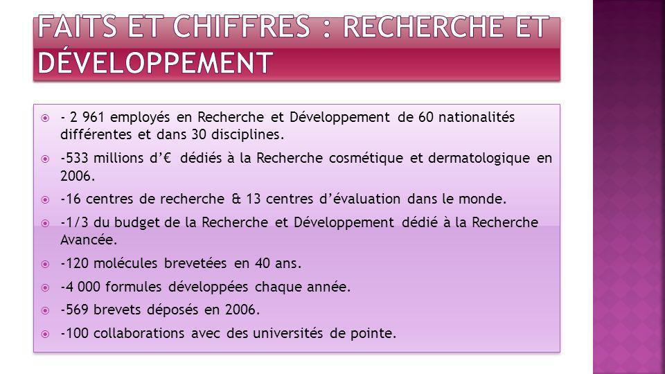 Faits et chiffres : Recherche et développement