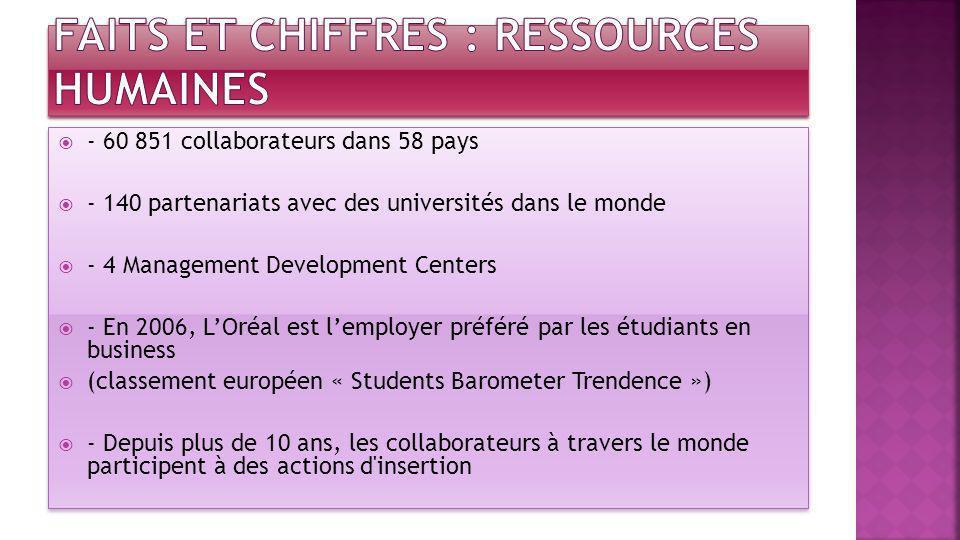 Faits et chiffres : Ressources humaines