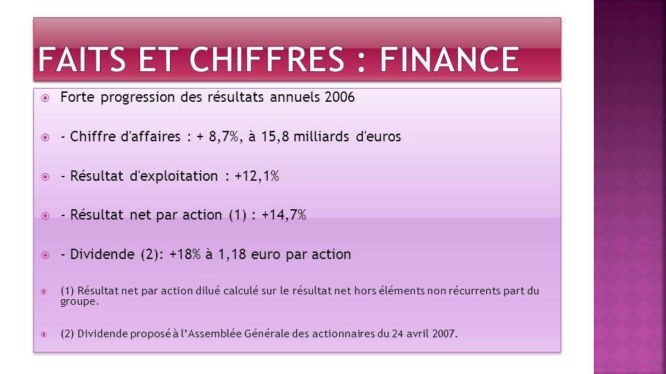 FAITS ET CHIFFRES : Finance