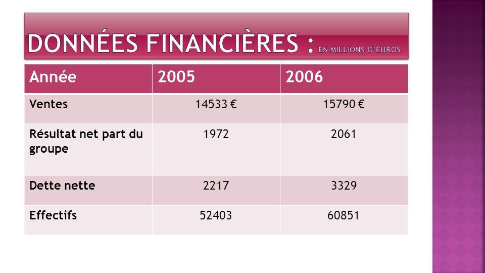 Données financières : EN MILLIONS D'EUROS